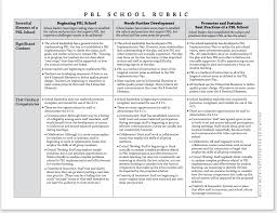 a must have rubric for effective implementation of pbl in your