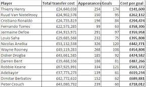 premier league goals table sport economics cost per goal of english premier league strikers