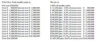 nys tax table adler adler new york state estate tax rates