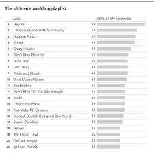 wedding band playlist the ultimate wedding playlist 6abc