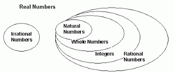 type of numbers natural whole integers rational irrational