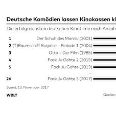 Billige K Hen Statistiken Zahlen Und Graphen Aktuelles Von Statista Bilder
