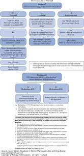 opioids casebook in clinical pharmacokinetics and drug dosing