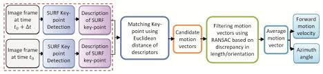 sensors free full text context aware personal navigation using