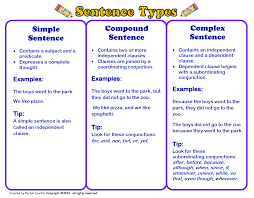 Types Meaning Types Of Sentences Lessons Tes Teach