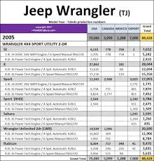 1997 2006 jeep wrangler tj model year production numbers jeep