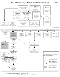 math courses flow chart