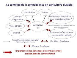 conseiller agricole chambre d agriculture kofis un système de gestion des connaissances pour l innovation