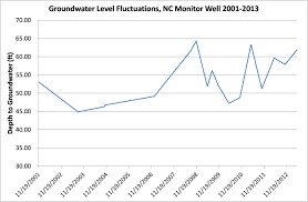 Groundwater Table July 2015 Newsletter Groundwater In North Carolina The Basics