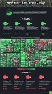 infographic the best and worst performing sectors of the market