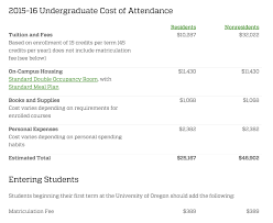 tuition u2013 uo matters