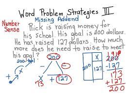word problem strategies math subtraction 3rd grade elementary