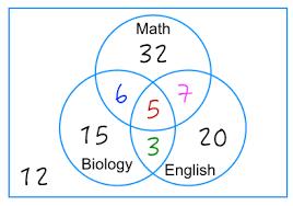 how to solve venn diagram problems part 2