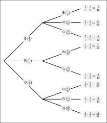 probability tree diagrams