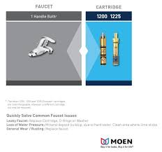 Moen Single Faucet Repair Moen Single Handle Replacement Cartridge 1225 The Home Depot