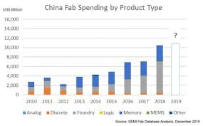 A Construction China And Semiconductors Semiconductor Engineering China Unveils Memory Plans