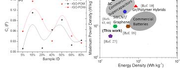 dur du si e d al ia functionalized graphene polyoxometalate nanodots assembly as