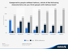 united states perception of people with tattoos survey 2015
