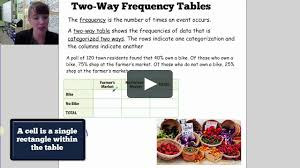 Two Way Frequency Tables 15 1 And 15 2 Two Way And Frequency Tables On Vimeo