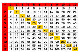 times table grid by markjohnoliver teaching resources tes - Times Table Grid