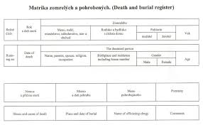 Slovak Birth Records Church Records Slovak Republic Genealogy