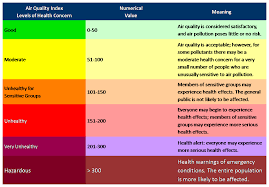 Wildfire Air Quality Symptoms by Air Quality Notifications Spokane Tribe