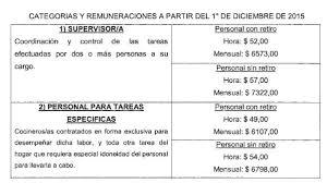 aumento el salario para empleadas domesticas 2016 en uruguay infoleg ministerio de economía y finanzas públicas argentina