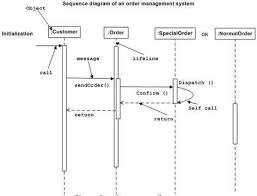 tutorialspoint uml class diagram uml interaction diagrams