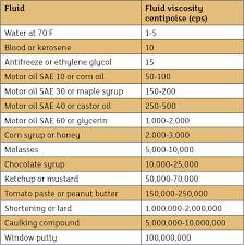 ethylene glycol viscosity table proactively seeking viscosity correction