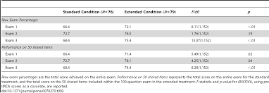investigating the effects of exam length on performance and