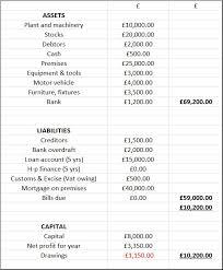 best photos of balance sheet layout typical balance sheet layout