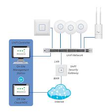 ubiquiti usg enterprise gateway router w 3 gige ports your source