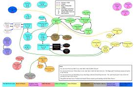 Eq2 Maps Eq2 Zone Connections Map Everquest 2 Wiki Fandom Powered By Wikia
