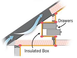 best 25 attic stair insulation ideas on pinterest insulating