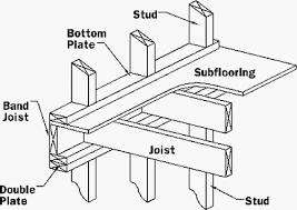 Layout Floor Framing Pinterest Floor Framing And Beams House Floor Joists Construction