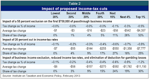 Tax Table 2013 Kasich Tax Proposal Would Further Tilt Tax System In Favor Of