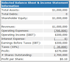 Template For Income Statement And Balance Sheet Leverage Definition Exle Investinganswers