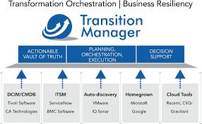 usgs data management plans center business continuity plan