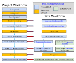 usgs data management data management plans