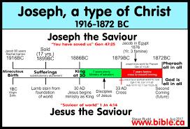 comparison list of 75 joseph christ shadows types antitypes and