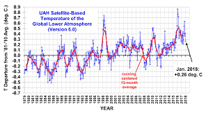 uah global temperature update for january 2018 0 26 deg c