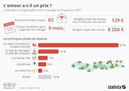 prix moyen mariage combien les français dépensent ils pour leur mariage