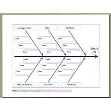 Fishbone Diagram Template Excel 10 Free Six Sigma Templates Available To Fishbone