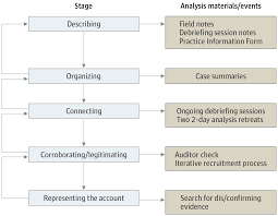 cancer survivorship care in advanced primary care practices