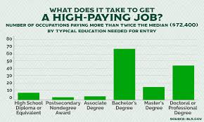 the bureau of labor statistics want to the big bucks try one of these us labor
