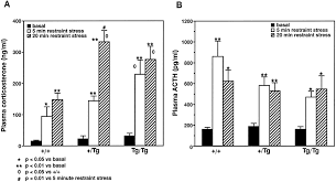 modulation of hypothalamic u2013pituitary u2013adrenal function by