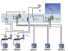 combining splitting satellite 2 receivers and air antenna signal