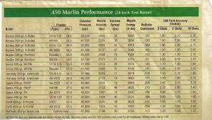 Barnes Reload Data The 458 Caliber Rifles Grumpys Performance Garage