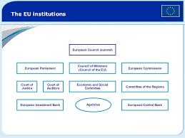 Council Of European Union History The European Union Slides
