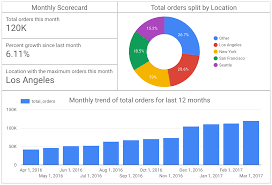 how to build a bi dashboard using google data studio and bigquery